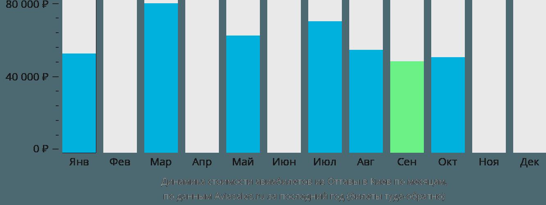 Динамика стоимости авиабилетов из Оттавы в Киев по месяцам