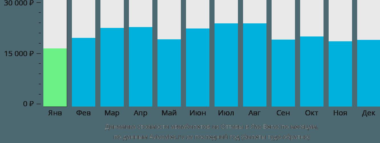 Динамика стоимости авиабилетов из Оттавы в Лас-Вегас по месяцам