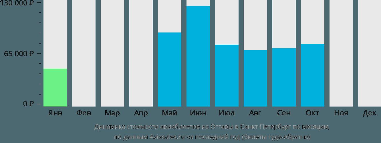 Динамика стоимости авиабилетов из Оттавы в Санкт-Петербург по месяцам