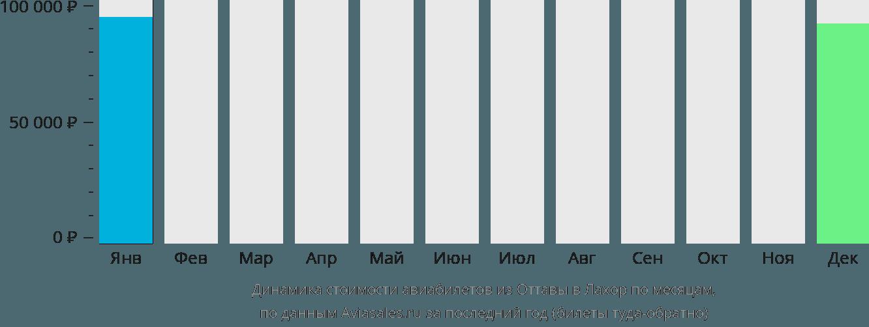 Динамика стоимости авиабилетов из Оттавы в Лахор по месяцам