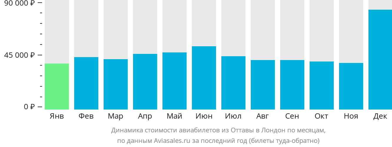 Динамика стоимости авиабилетов из Оттавы в Лондон по месяцам