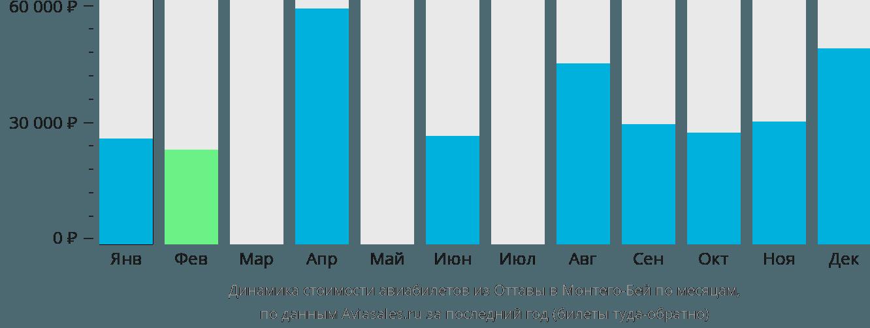 Динамика стоимости авиабилетов из Оттавы в Монтего-Бей по месяцам