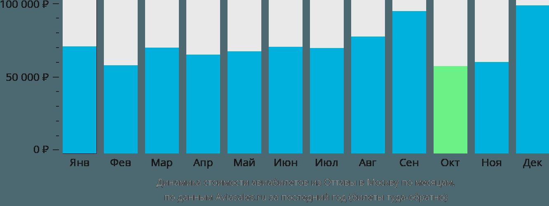Динамика стоимости авиабилетов из Оттавы в Москву по месяцам