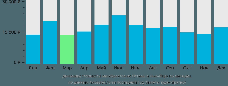 Динамика стоимости авиабилетов из Оттавы в Нью-Йорк по месяцам
