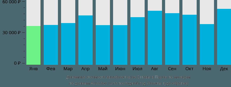 Динамика стоимости авиабилетов из Оттавы в Париж по месяцам