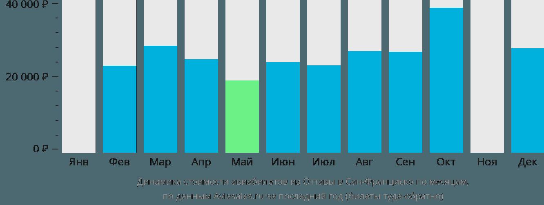 Динамика стоимости авиабилетов из Оттавы в Сан-Франциско по месяцам