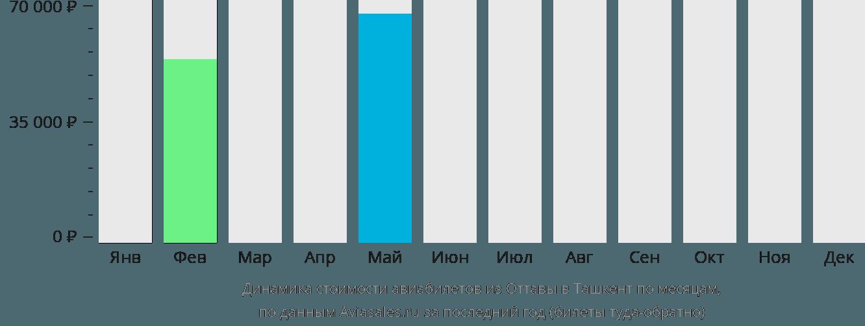 Динамика стоимости авиабилетов из Оттавы в Ташкент по месяцам