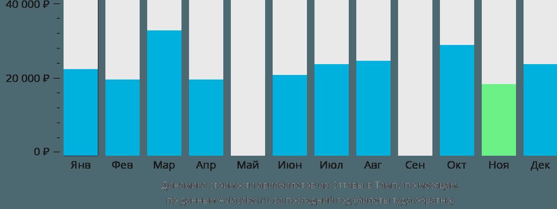 Динамика стоимости авиабилетов из Оттавы в Тампу по месяцам