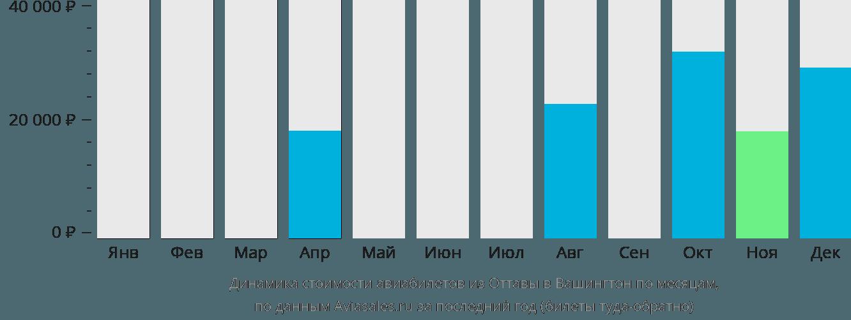 Динамика стоимости авиабилетов из Оттавы в Вашингтон по месяцам