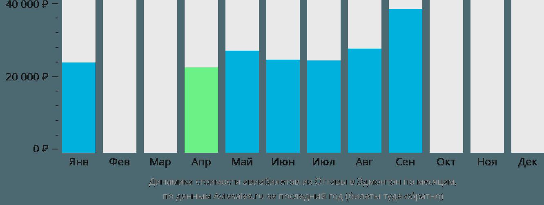 Динамика стоимости авиабилетов из Оттавы в Эдмонтон по месяцам