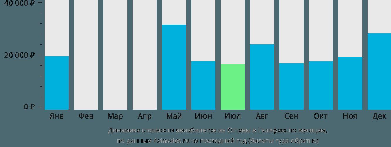 Динамика стоимости авиабилетов из Оттавы в Галифакс по месяцам