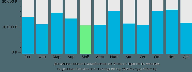 Динамика стоимости авиабилетов из Оттавы в Торонто по месяцам