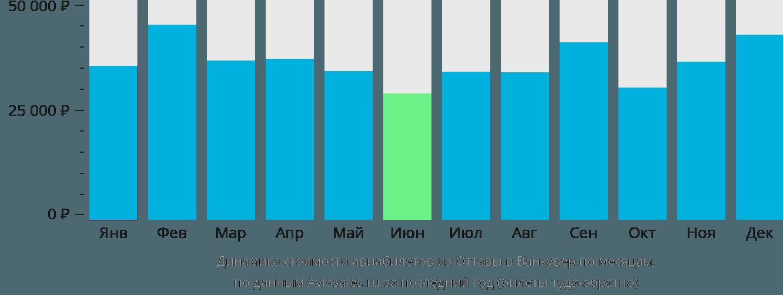 Динамика стоимости авиабилетов из Оттавы в Ванкувер по месяцам