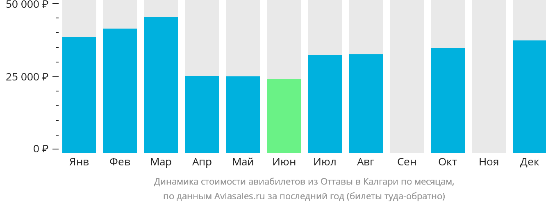 Динамика стоимости авиабилетов из Оттавы в Калгари по месяцам