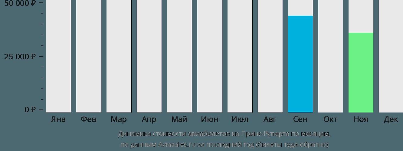 Динамика стоимости авиабилетов из Принс-Руперта по месяцам