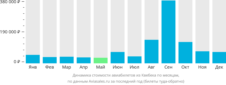 Динамика стоимости авиабилетов из Квебека по месяцам