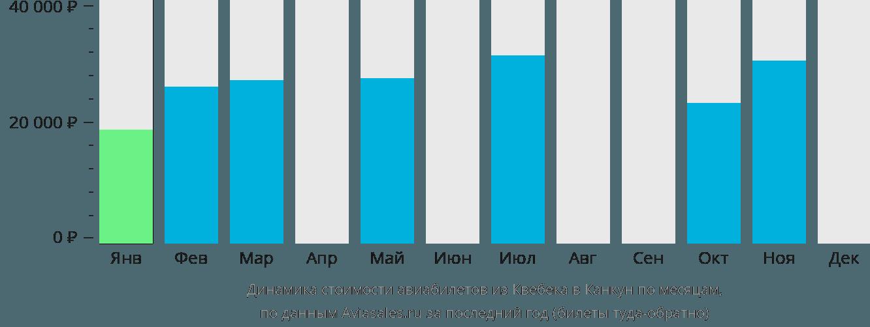 Динамика стоимости авиабилетов из Квебека в Канкун по месяцам