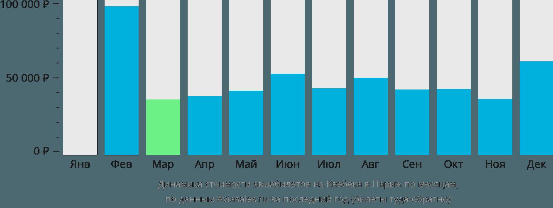 Динамика стоимости авиабилетов из Квебека в Париж по месяцам