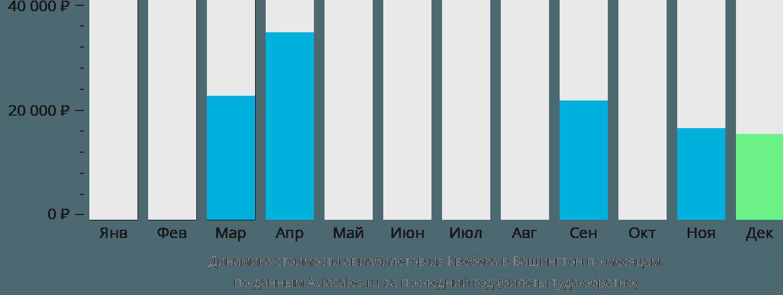 Динамика стоимости авиабилетов из Квебека в Вашингтон по месяцам
