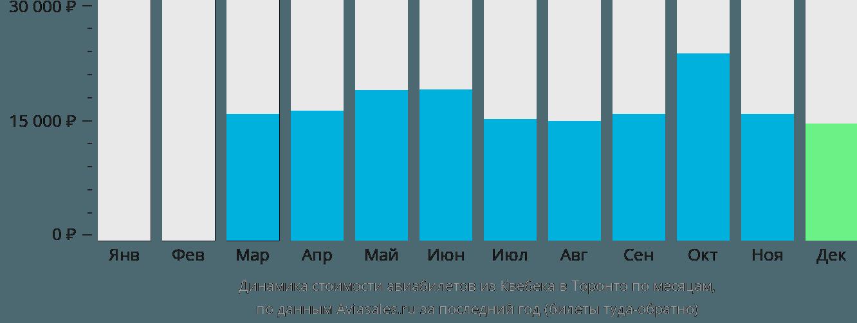 Динамика стоимости авиабилетов из Квебека в Торонто по месяцам