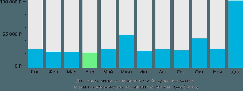 Динамика стоимости авиабилетов из Виндзора по месяцам