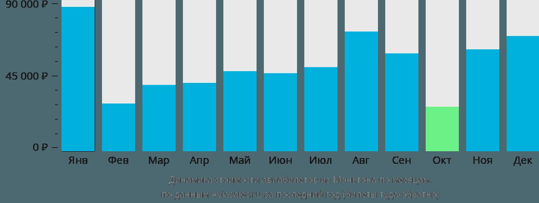 Динамика стоимости авиабилетов из Монктона по месяцам