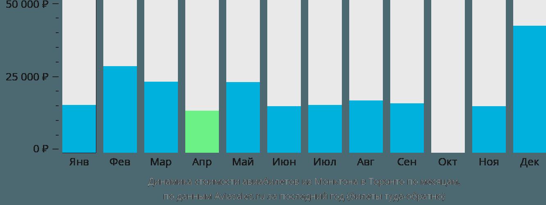 Динамика стоимости авиабилетов из Монктона в Торонто по месяцам