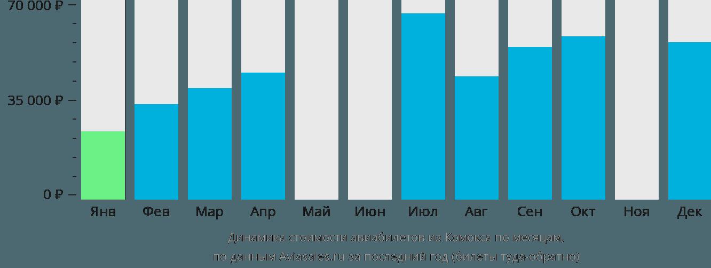 Динамика стоимости авиабилетов из Комокса по месяцам