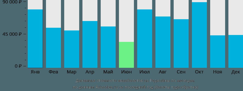 Динамика стоимости авиабилетов из Реджайны по месяцам