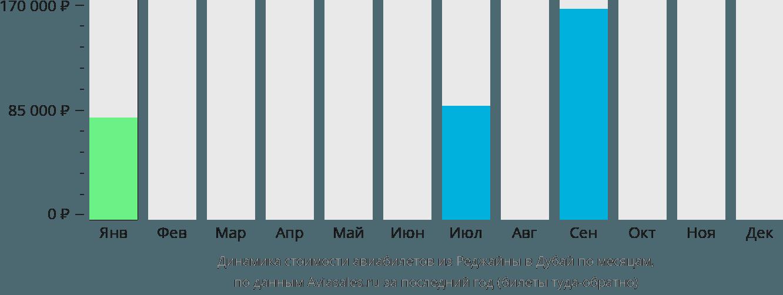 Динамика стоимости авиабилетов из Реджайны в Дубай по месяцам