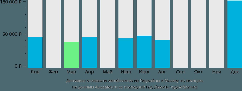 Динамика стоимости авиабилетов из Реджайны в Москву по месяцам