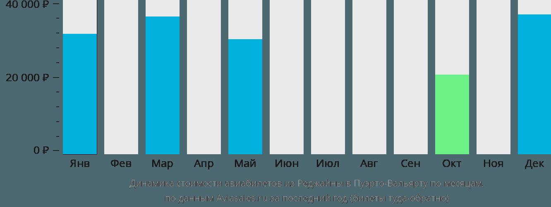 Динамика стоимости авиабилетов из Реджайны в Пуэрто-Вальярту по месяцам
