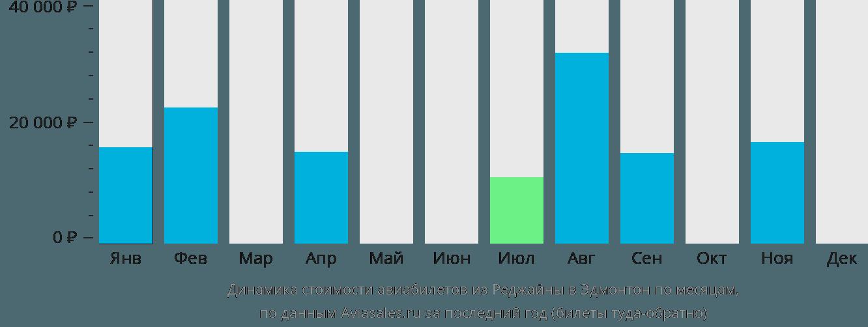 Динамика стоимости авиабилетов из Реджайны в Эдмонтон по месяцам