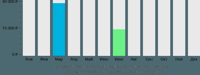 Динамика стоимости авиабилетов из Реджайны в Келоуну по месяцам