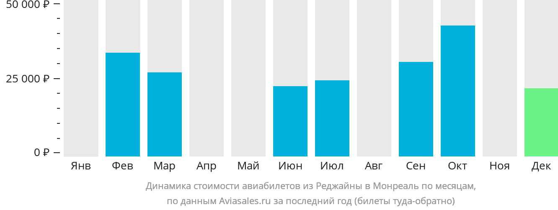 Динамика стоимости авиабилетов из Реджайны в Монреаль по месяцам