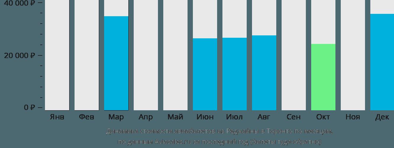 Динамика стоимости авиабилетов из Реджайны в Торонто по месяцам