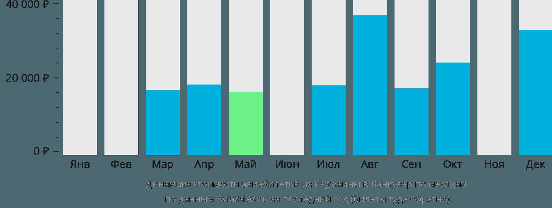 Динамика стоимости авиабилетов из Реджайны в Ванкувер по месяцам