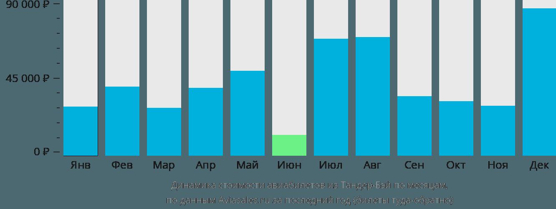 Динамика стоимости авиабилетов из Тандер-Бея по месяцам
