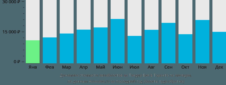 Динамика стоимости авиабилетов из Тандер-Бея в Торонто по месяцам