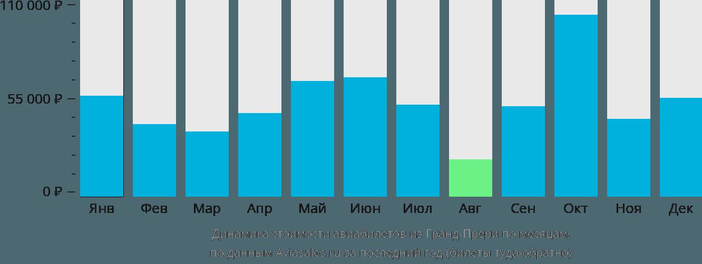 Динамика стоимости авиабилетов из Гранд-Прери по месяцам