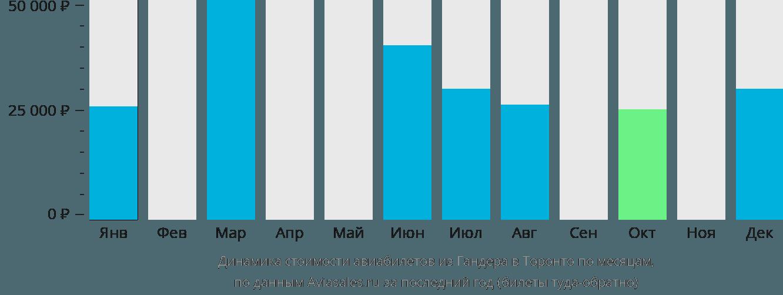 Динамика стоимости авиабилетов из Гандера в Торонто по месяцам
