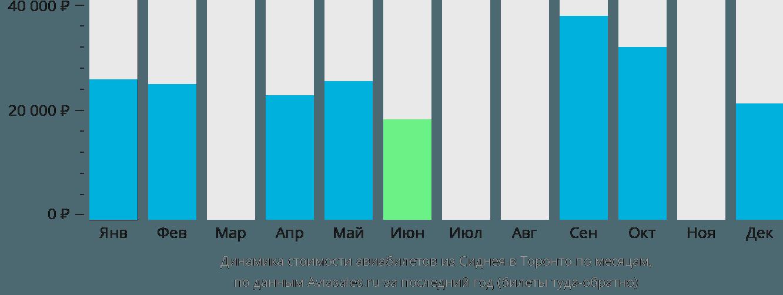 Динамика стоимости авиабилетов из Сиднея в Торонто по месяцам