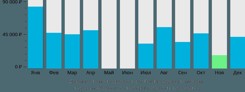 Динамика стоимости авиабилетов из Грейтер-Садбери по месяцам