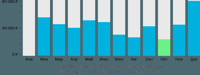 Динамика стоимости авиабилетов из Сент-Джона по месяцам