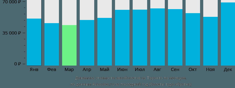Динамика стоимости авиабилетов из Торонто по месяцам