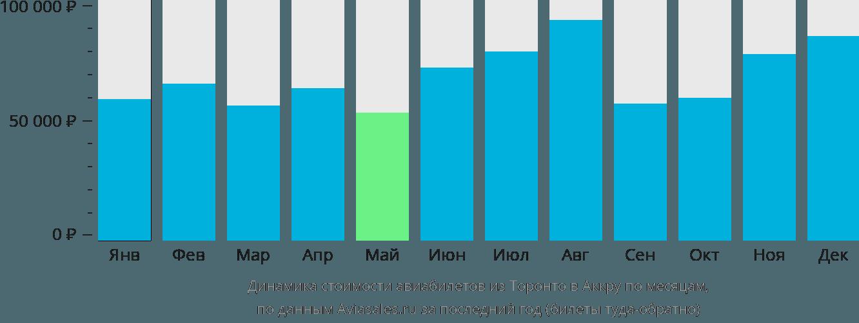 Динамика стоимости авиабилетов из Торонто в Аккру по месяцам