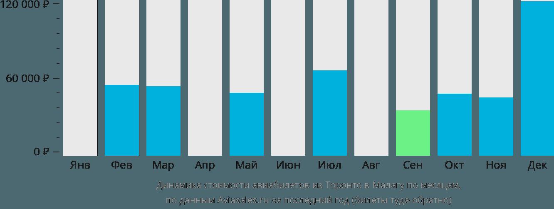 Динамика стоимости авиабилетов из Торонто в Малагу по месяцам
