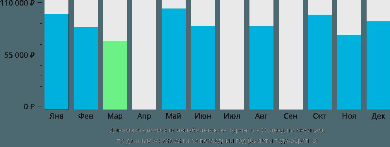 Динамика стоимости авиабилетов из Торонто в Окленд по месяцам