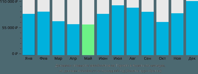 Динамика стоимости авиабилетов из Торонто в Алматы по месяцам