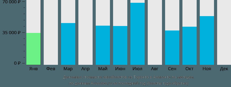 Динамика стоимости авиабилетов из Торонто в Аликанте по месяцам